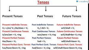Tense Formula Chart In Hindi 58 Unfolded Past Present Future Tenses Chart