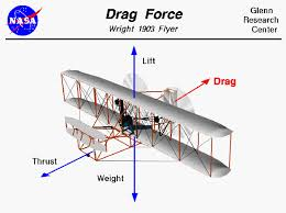 drag force gif. df2.gif drag force gif