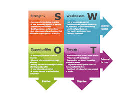 swot analysis for a small independent bookstore swot analysis swot analysis block
