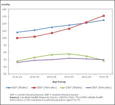 Heart Systolic And Diastolic Chart Blood Pressure Of Canadian Adults 2009 To 2011