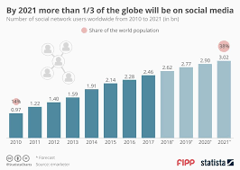 Chart Of The Week By 2021 More Than One Third Of The Globe