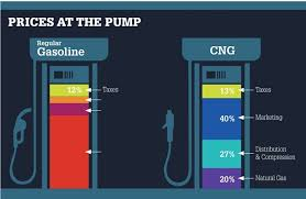 Gas Price Breakdown Chart The Economics Of Natural Gas Vehicles Natural Gas Green