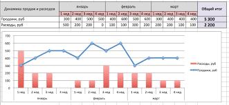 Эффективность рекламы пример оценки и анализа рекламной кампании  Обязательно напишите выводы по графику Был ли рост продаж Насколько процентов выросли продажи Насколько быстро рекламная кампания повлияла на продажи