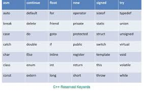 Basic Coding Language C Programming Tutorial For Beginners Learn In 2 Hours
