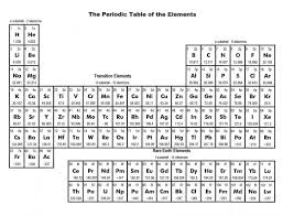 Home Design: Marvelous Periodic Table With Charges Photos ...