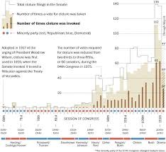 Senate Filibuster History Chart The History Of The Filibuster In One Graph Politics By