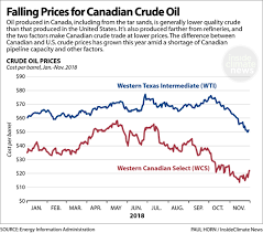 Chart Falling Prices For Canadian Crude Oil Insideclimate