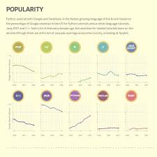 programming boing boing udacity created an infographic about different programming languages showing their popularity over time their applications and the average salary one