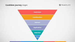 What Is Candidate Journey Talentlyft