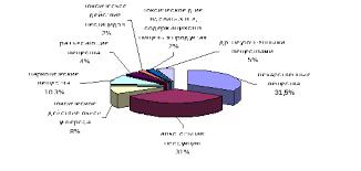 Федеральная служба по надзору в сфере защиты прав потребителей и  Рис 3 Структура острых отравлений веществами химической этиологии на территории Удмуртской Республики в 2014 году в % При анализе половозрастных рисков