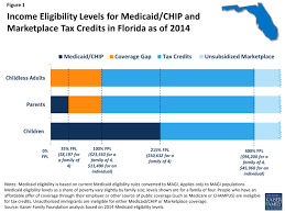 Florida Medicaid Income Limits Chart 2018 Florida Healthy Kids Income Limits Acquit 2019