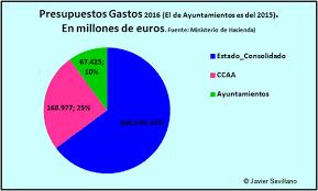 Presupuestos G Estado 2016