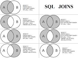 Types Of Sql Joins Venn Diagram Sql Venn Diagram Join Magdalene Project Org