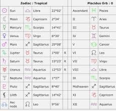 41 Proper Cafe Astrology Compatibility Calculator