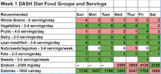 Dash Diet Servings Chart Dash Diet Challenge Week 1 Yes I Can Health