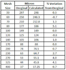 Bss Sieve Chart Different Mesh Sizes And Mesh To Micron Conversion