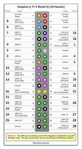 The Pi4j Project Pin Numbering Raspberry Pi 3 Model B