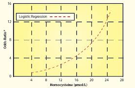 Mainstream Doctors Still Confused About Homocysteine Life