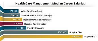 hospital administrator salary new york