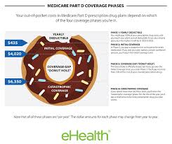 Learn more about medicare prescription drug (part d) plans and what they cover to help you find the plan that find network doctors and providers. Find Medicare Part D Prescription Drug Plan Coverage
