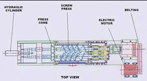 main image screw. Figure 1 Main Component Of Screw Press Machine Image