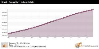 Brazil Population Chart Brazil Population Urban Total 2016