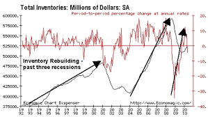 Economic Chart Dispenser The Myth Of The Manufacturing Led Economic Recovery The