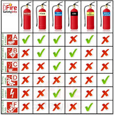 Image Fire Extinguisher Types Jpg Mechanical System Wikia