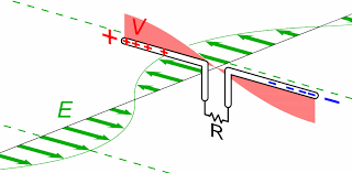 a half wave dipole antenna receiving a radio signal the incoming radio wave