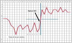 76 Factual Basal Temperature Chart Ovulation