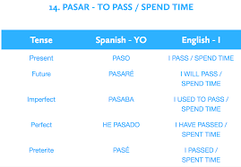 Chart Translation Spanish Verbs R Us Spanish Gcse 9 1 Spanish Tenses Spanish