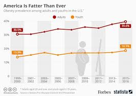 U S Obesity Rates Have Hit An All Time High Infographic