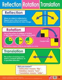 Chart Rotation Reflection Rotation Translation Maths Chart School Poster