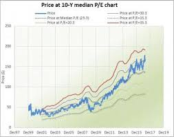 New Excel Peter Lynch Chart Template Is Released Nasdaq