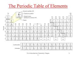 Tro's Introductory Chemistry, Chapter Elements each element has a ...