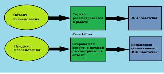 Объект и предмет исследования в курсовой и дипломной Примеры Как выделить объект и предмет исследования