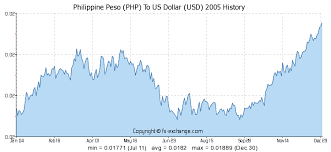 Usd To Php Exchange Rate History Chart Philippine Peso Php To Us Dollar Usd History Foreign