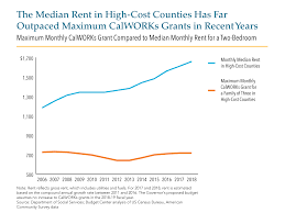 California Cash Aid Chart Calworks Grants Continue To Fall Short As Rents Keep Rising