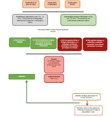 Flow Chart Republic Of Ireland Asylum Information Database