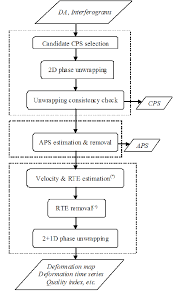 Flow Chart Showing The Main Processing Steps Of The Psig