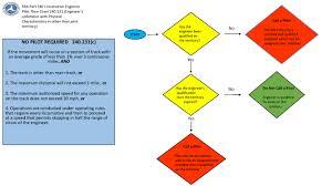 Fra Part 240 Engineer Pilot Flow Chart