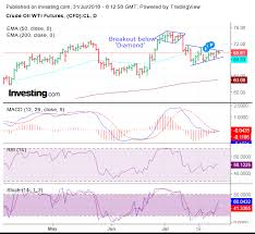 Investing Crude Oil Chart Stock Market Charts India Mutual Funds Investment Wti And
