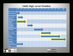 Free Project Timeline Template Example Project Management Timeline Template