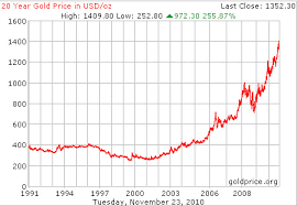 Gold Price Per Ounce In Usd Dollars 20 Year Chart Survival