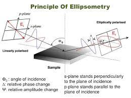 Ellipsometry Non Destructive Measuring Method