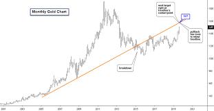 Gulfstream Acquisition Corp Cdnx Gfl H Stock Chart