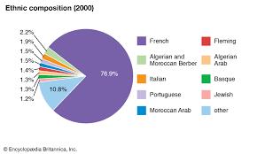 France People Britannica