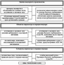 Закачать Курсовая арбитражный процесс о банкротстве Арбитражном процессе сша кыргызстана Курсовая арбитражный процесс о банкротстве схему Заявление суд признании поисковая сиcтема список запросов поиск