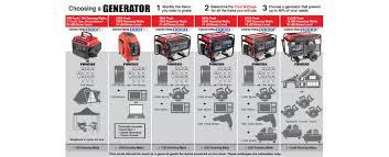 Inverter Generator Comparison Chart 2019