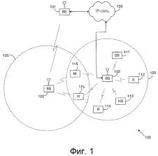 способ формирования микроволновых сигналов с малым шагом сетки  способ
